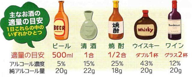 アルコール種類