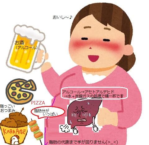 アルコール太る理由